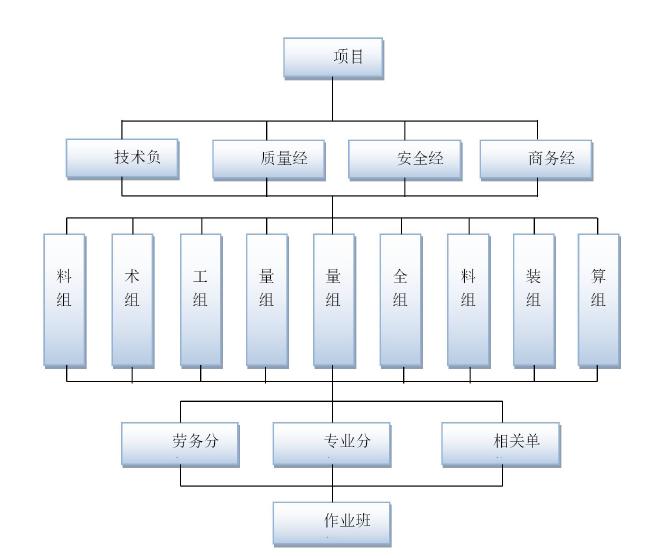 [中州]白鹭郡五期项目施工总承包工程(共232页)