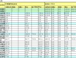 房地产项目建设成本测算表(自动计算)