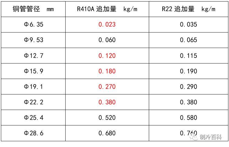 多联机制冷系统冷媒追加公式及标准_1