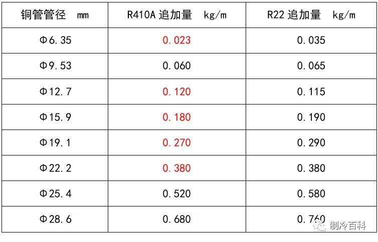 多联机制冷系统冷媒追加公式及标准