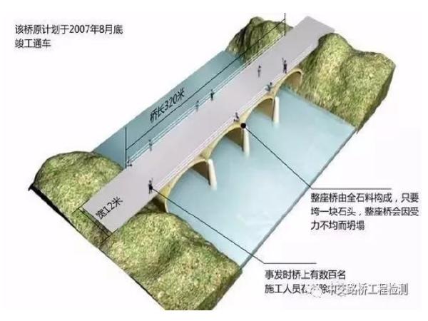 凤凰沱江大桥特大坍塌事故珍贵资料,还原历史,引以为戒!