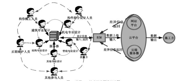 BIM技术在装配式建筑中的应用价值分析