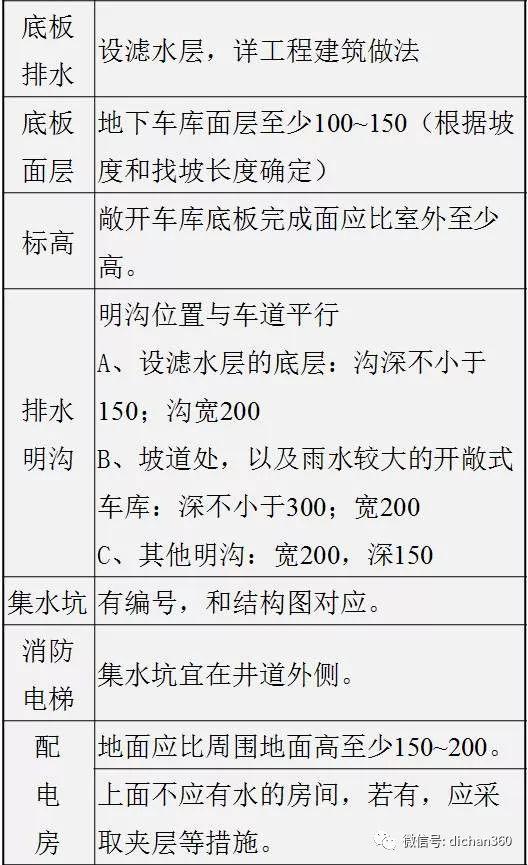 万科施工图审图清单(全套图文)建议收藏_5