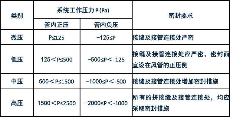 规范解读GB50243-2016《通风与空调工程施工质量验收规范》之一_3