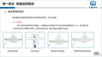 中铁铁路站房施工技术讲座讲义(200余页,附图丰富)