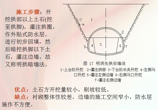 超全面隧道施工方法及施工工艺技术讲义841页PPT(附图丰富)_4