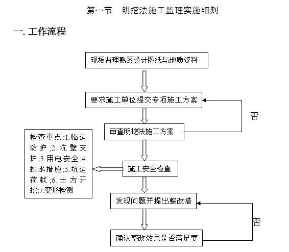 [黑龙江]住宅项目安全监理规划(119页)_4