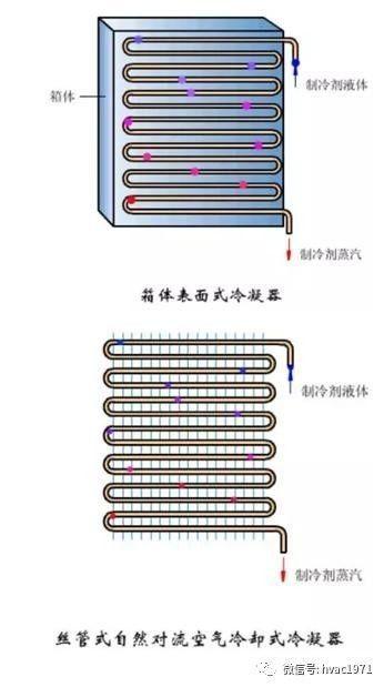 [涨知识]冷凝器、蒸发器全方位介绍