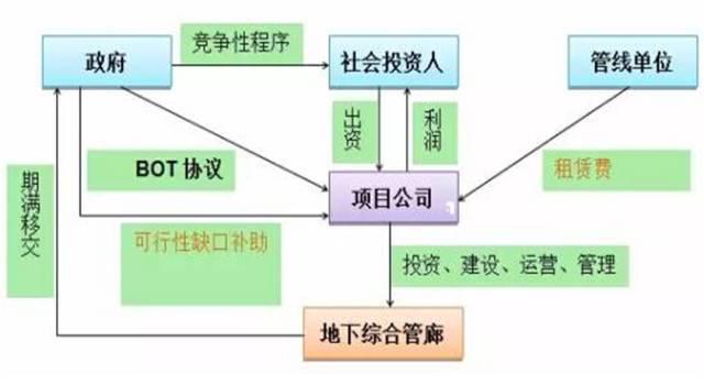 城市地下综合管廊PPP模式的财税处理方法