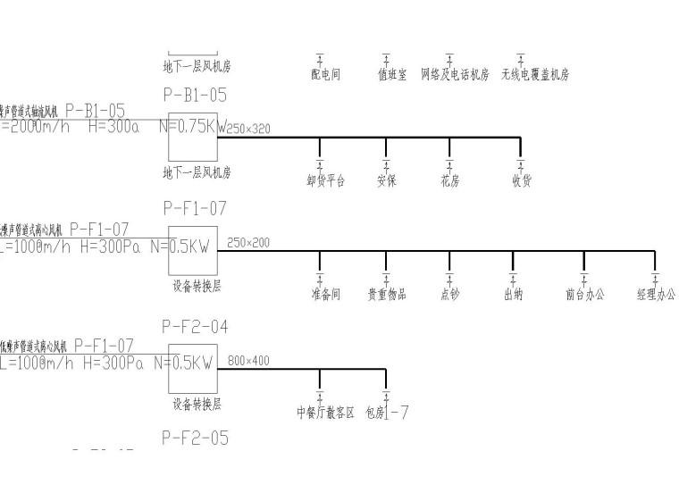 [广州]五星级酒店暖通施工图(包括通风和防排烟设计)
