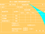 【全国】市政工程施工质量评价标准(共183页)
