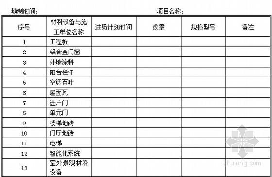 [采购管理]材料设备与施工单位进场计划表