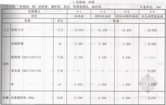 [新疆]2010版建筑工程消耗量定额(全套975页)