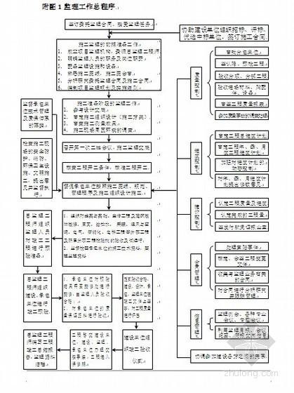监理工作流程图