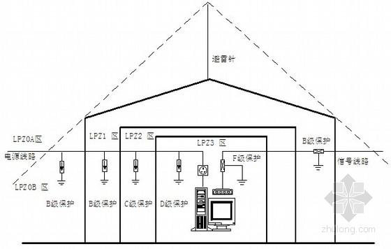 65层电信大楼智能化系统设计方案展示