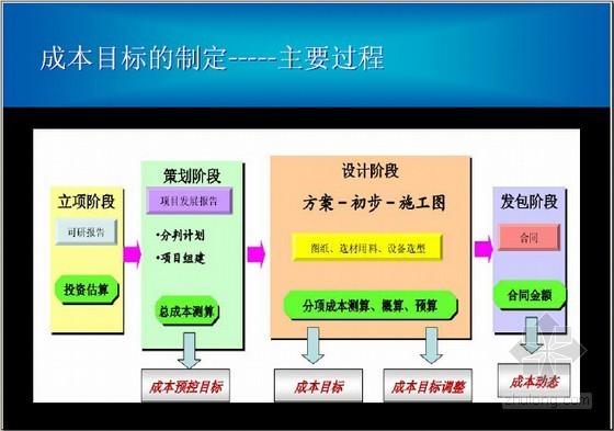 [标杆地产]房地产开发成本控制精细化管理八大环节(图文精讲97页)