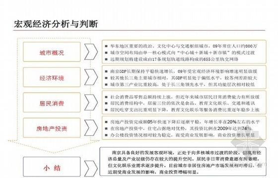 [江苏]城市综合体项目前期可行性研究报告(地块环境研究)122页