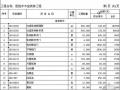 北京某医院手术室装修、净化空调、电气报价