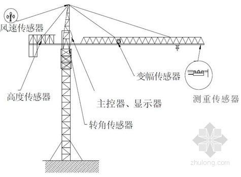 塔吊安装安全技术交底(QTZ63型自升式)
