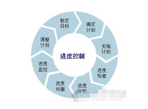5项举措助力工程进度控制_2