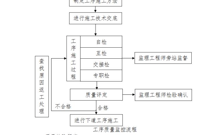 综合管廊施工组织设计(共286页,内容丰富)_2