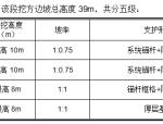 【浙江】高速公路39米高边坡安全专项施工方案(附安全计算书)
