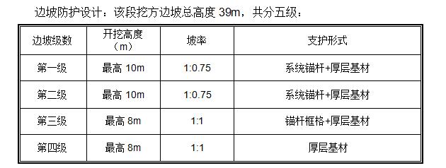 [浙江]高速公路39米高边坡安全专项施工方案(附安全计算书)