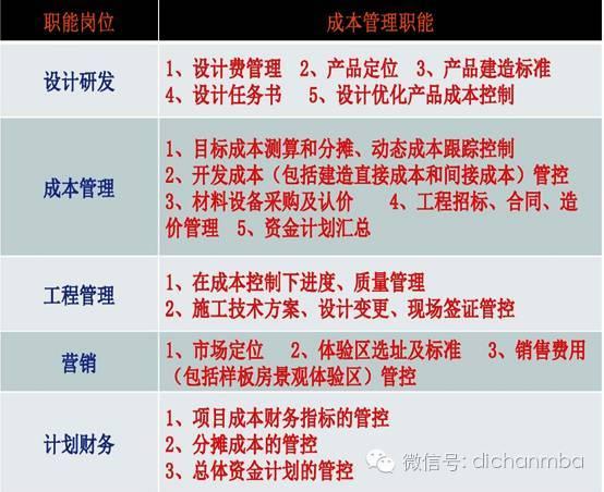 干货!中海•万科•绿城•龙湖四大房企成本管理模式大PK_9