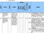 中铁工程项目内部控制管理手册(492页)