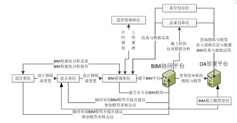 XX项目BIM技术实施策划书