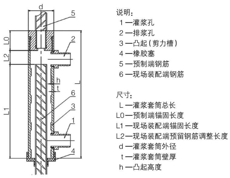 [装配式建筑]钢筋套筒灌浆连接技术在装配式公租房工程中的应用