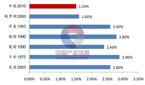 2015年中国建筑工程行业发展现状及投资前景分析[图]_19