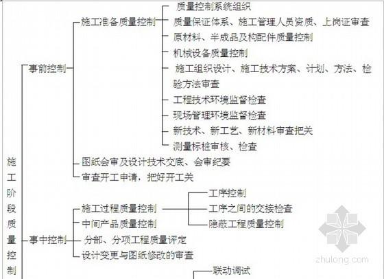 [江苏]大型工业园改建工程监理大纲 230页(三控措施)