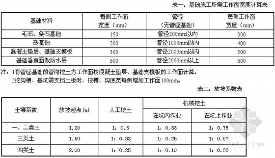 广东省建筑装饰工程定额说明及计算规则(2010版)