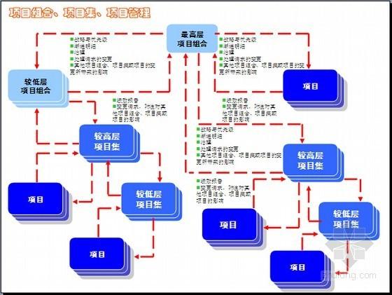 建设工程项目管理全方位图解讲义及案例分析(436页图表丰富)