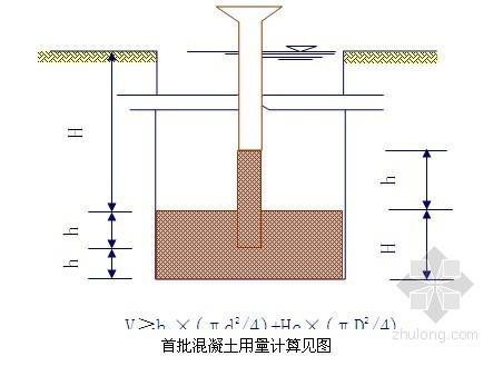 [广东]冲孔灌注桩施工工艺