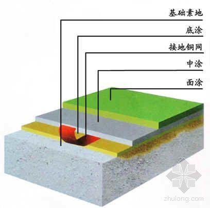 环氧树脂防静电地坪施工工艺