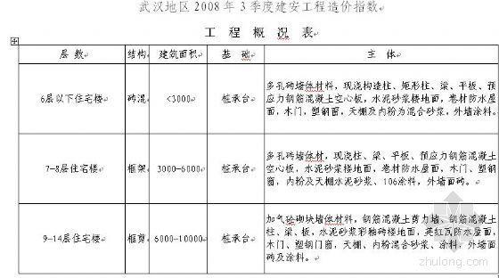 武汉地区2008年3季度建筑安装工程造价指数