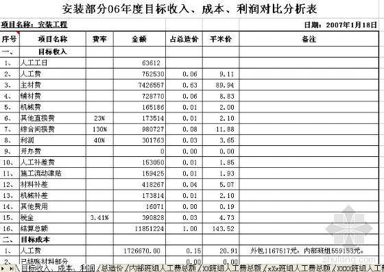 某住宅安装工程造价分析(2006年)