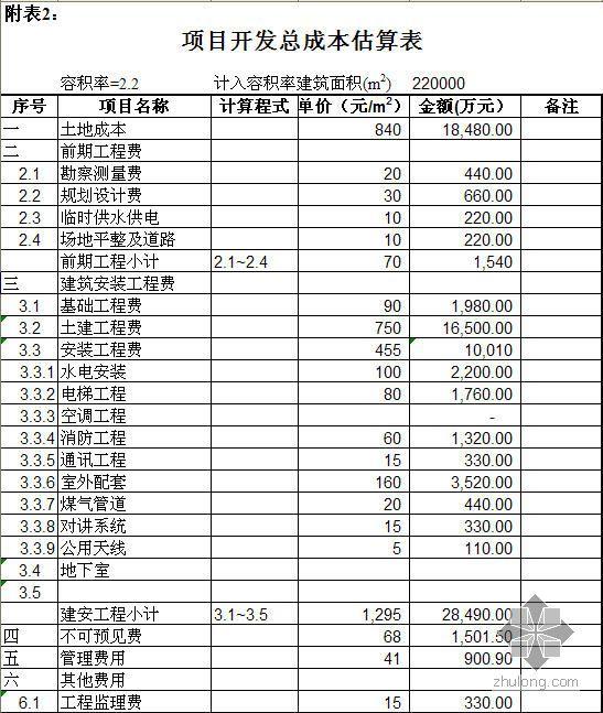 房地产项目投资估算及财务分析模型