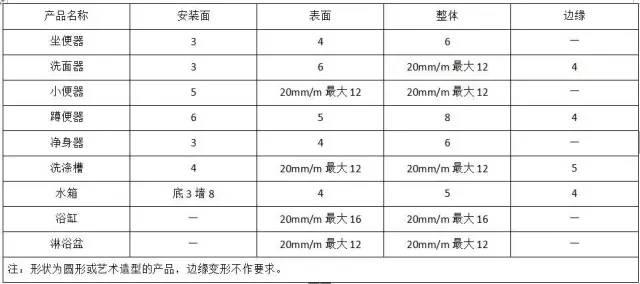 水电工程材料进场验收标准大全_22