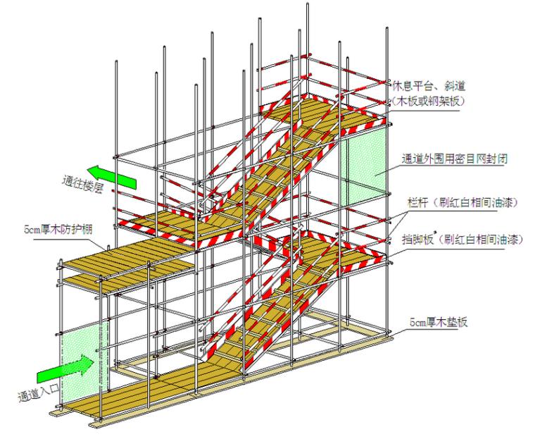 建筑工程现场安全管理及标准化施工图册(152页,附图)