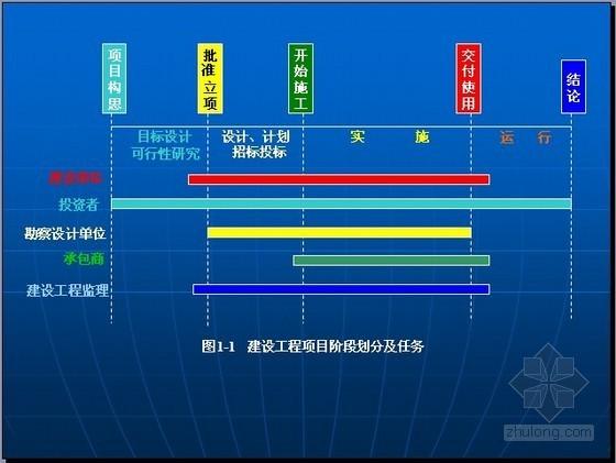 建设工程项目管理精讲讲义(200页图表)