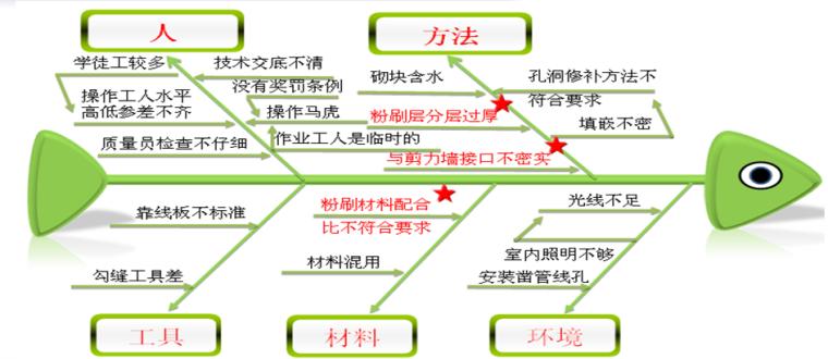 [QC成果]蒸压加气混凝土墙体质量控制