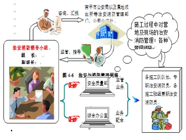 [福建]沿江快速通道市政施工组织设计(48页)