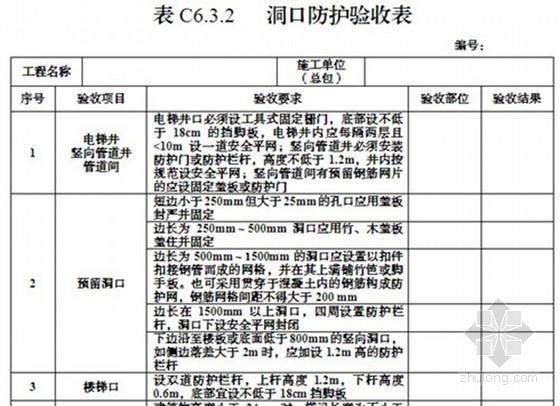 最新版建设工程全套安全监理管理表格(房建、市政、170张)