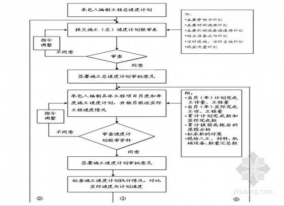 锅炉项目设备安装工程监理投标文件(商务标、技术标)