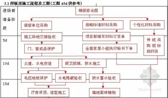 房地产精装修施工标准流程和标准工期表格(简要)