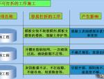 优秀项目质量管理介绍(图文并茂)