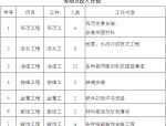 装饰工程施工组织管理体系(47页)
